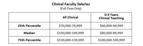 Salary Table