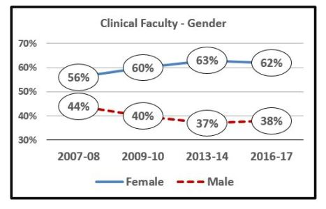 Graph of Clinic Faculty make up by Gender